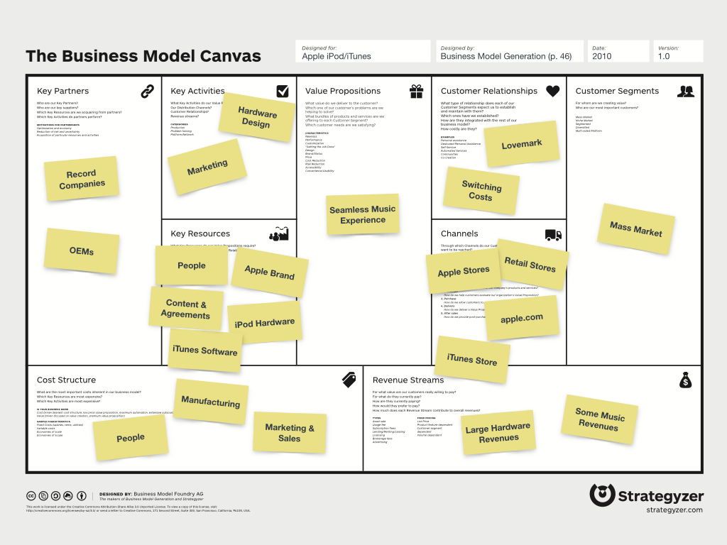 Business model revenue stream examples ndruc business model canvas template wajeb Image collections