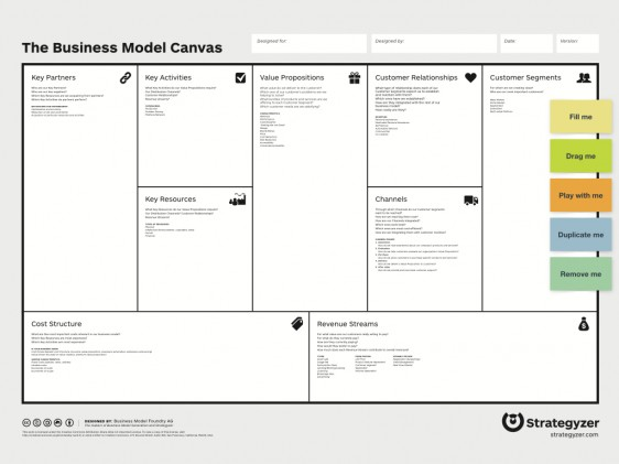 Ready-To-Use Business Model Canvas Template | Īndruc
