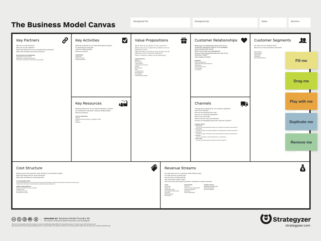 Ready to use business model canvas template ndruc business model canvas template business accmission