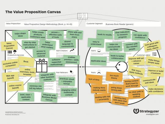 Value Proposition Canvas template example